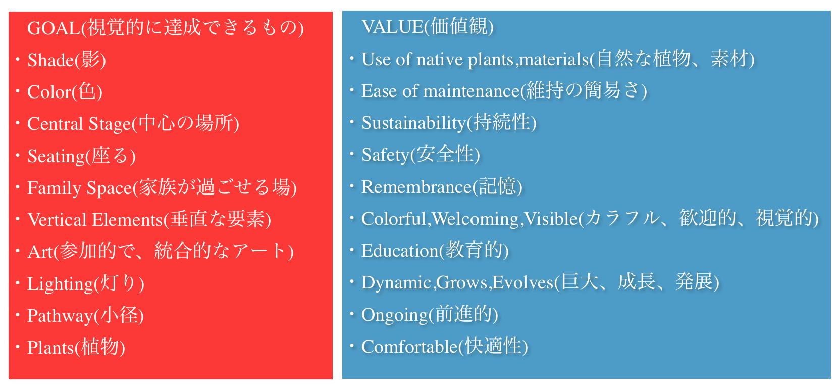 GOALとVALUEの分類例(図版:Pomegranate Centerの資料に筆者加筆)