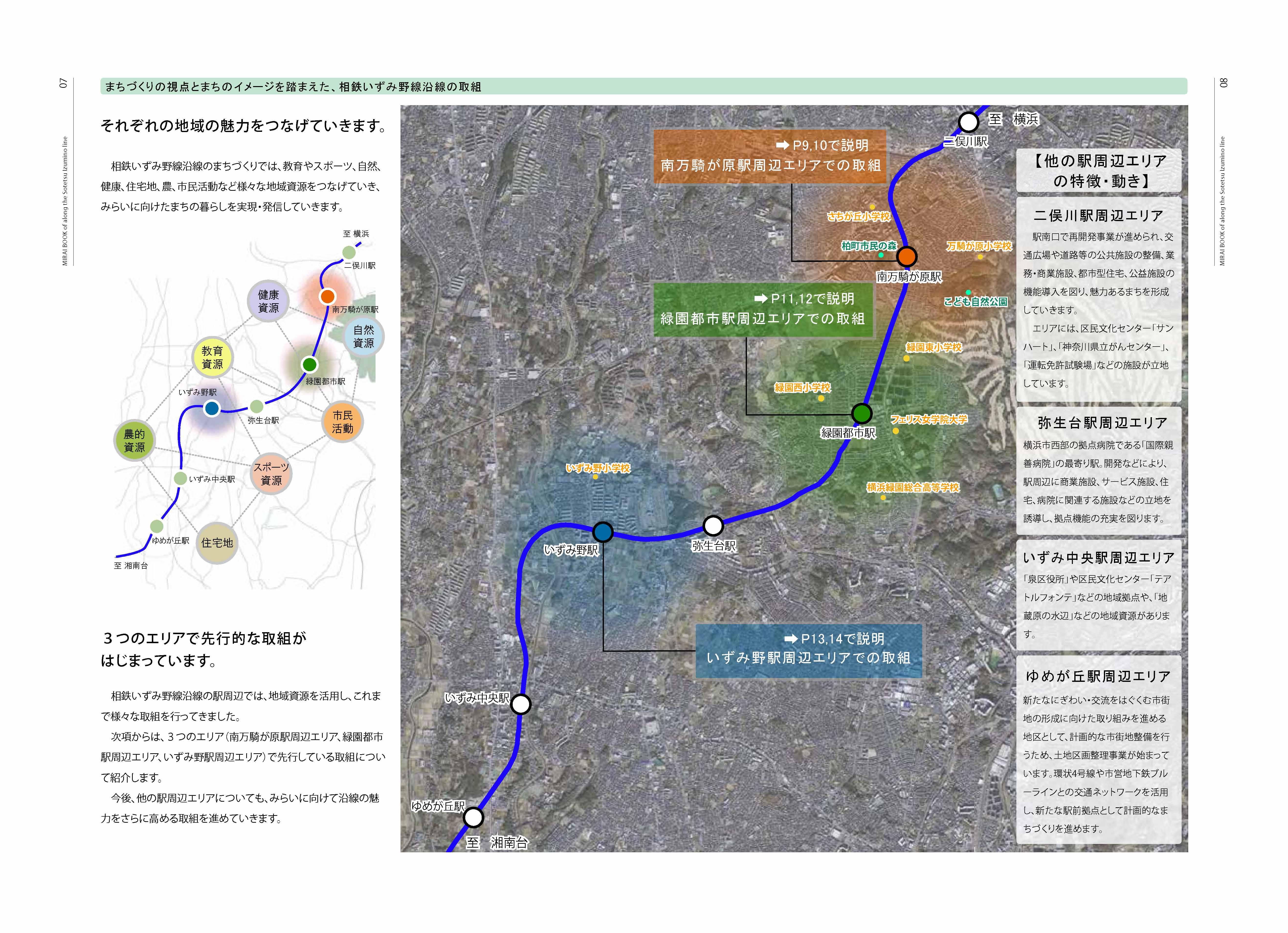 【相鉄いずみ野線沿線 環境未来都市 みらいに向けたまちづくりイメージブック2015】