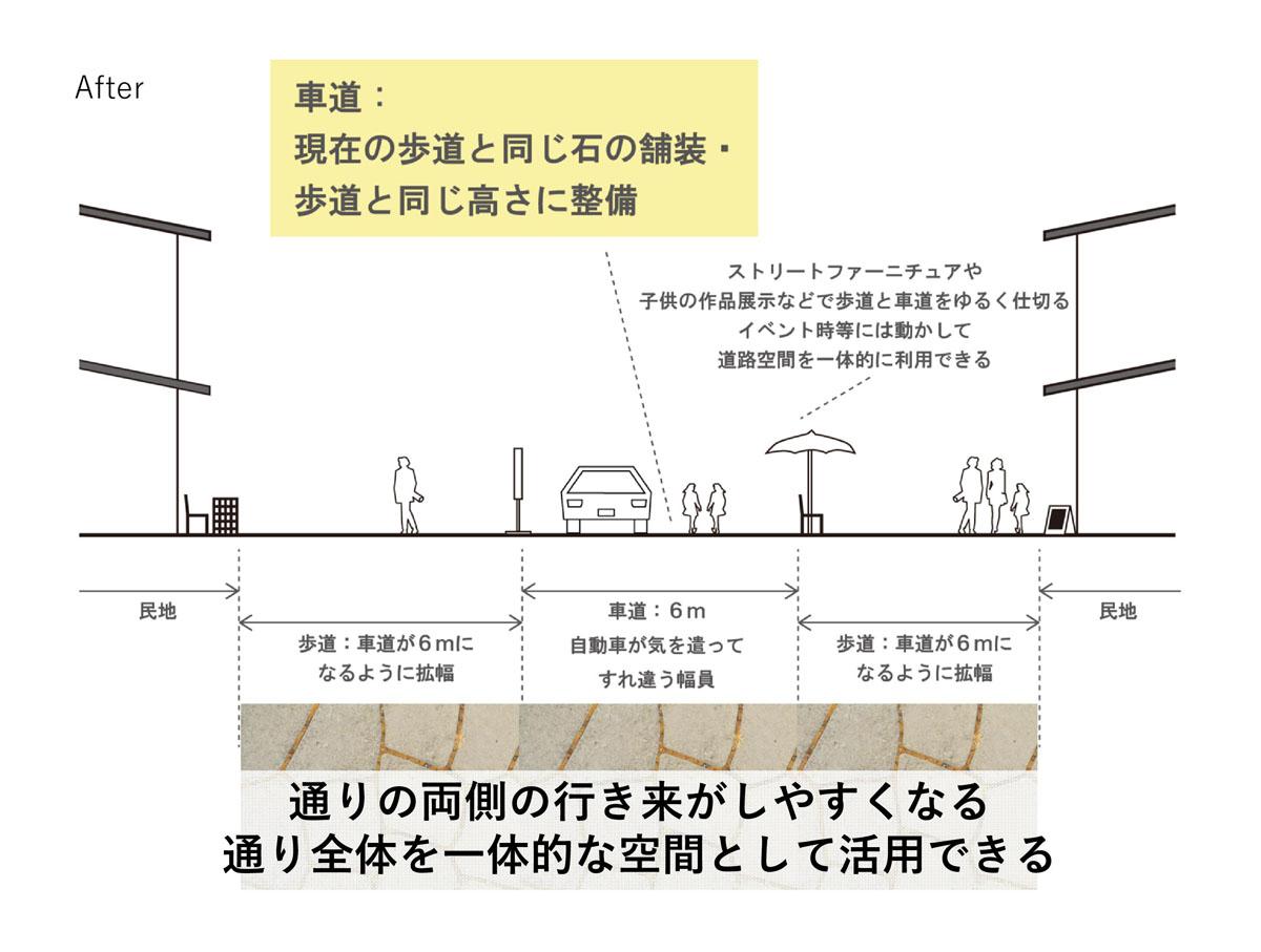 学生が考えた歩行者がもっと利用できるストリートは、舗装の材料を統一したり、歩道・車道のレベルを同じにしたりすることで、縦横無尽に商町家を行き来できるような空間。そして、ソトに人があふれだす。(提案者:饗庭恵(山口大学)・木下香奈子(弘前大学)・高橋歩(金沢工業大学)・山田葵(広島大学)・横尾拓実(横浜国立大学))