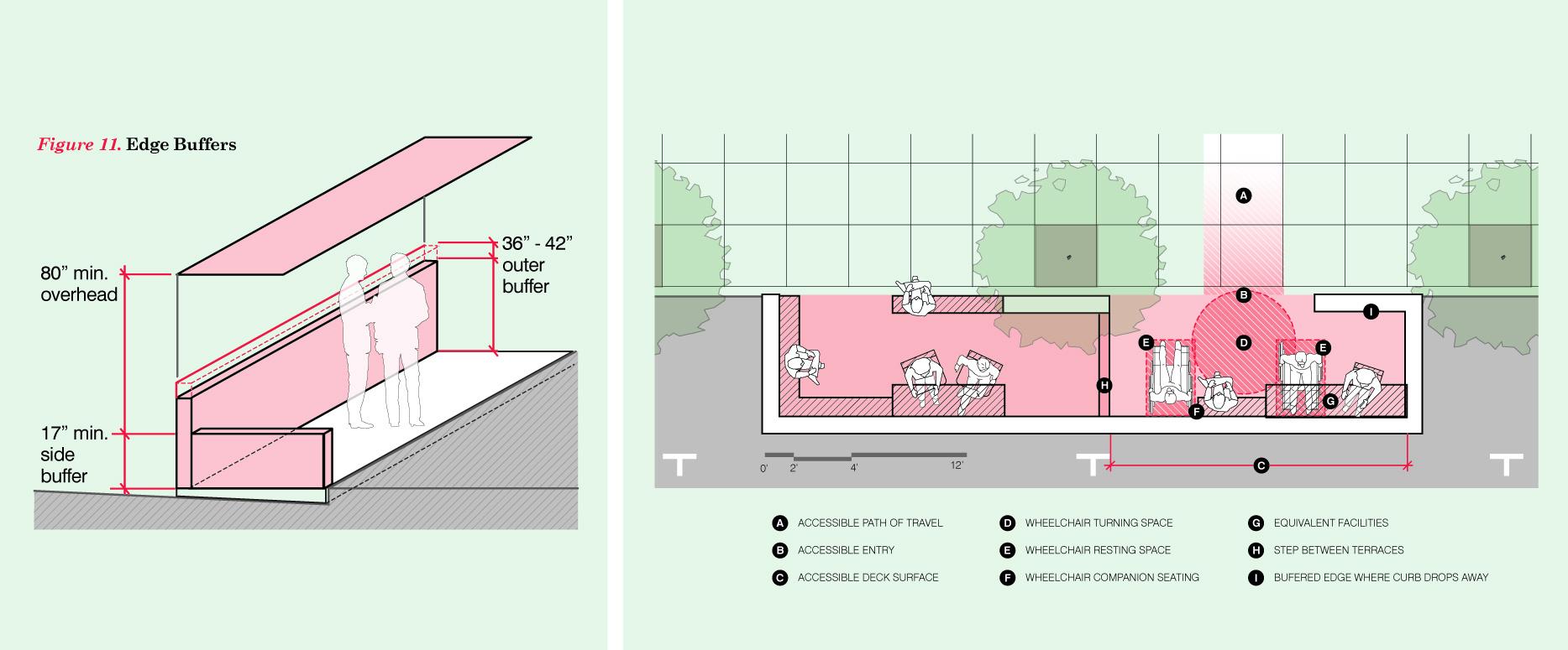 各部位の基準が定められており、誰でも使いやすい空間を実現している。(San Francisco Parklet Manual v.2より)